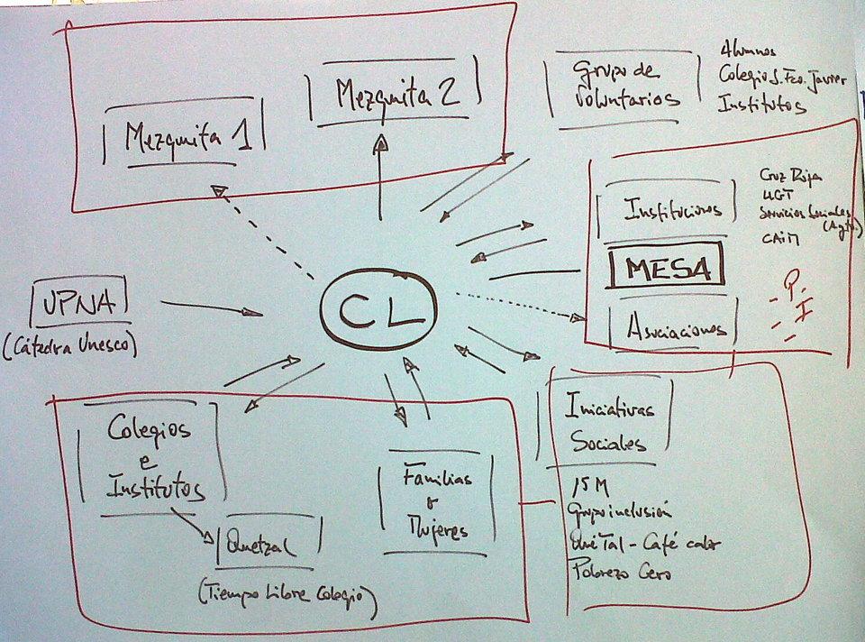 Mapa Redes Centro Lasa